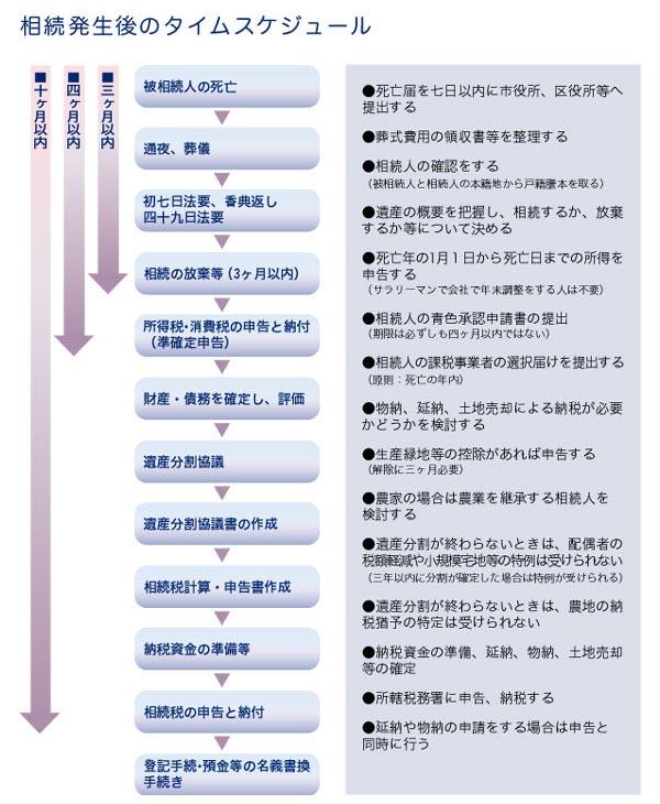 souzoku_time.jpg